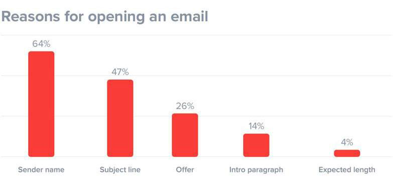 reasons opening email