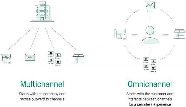 omnichannel marketing vs multichannel marketing