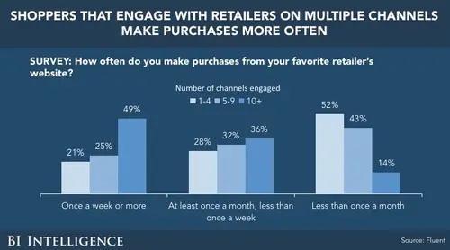 omnlichannel marketing benefits