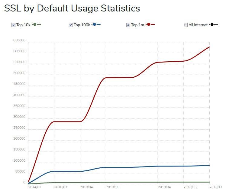 ssl usage statistics