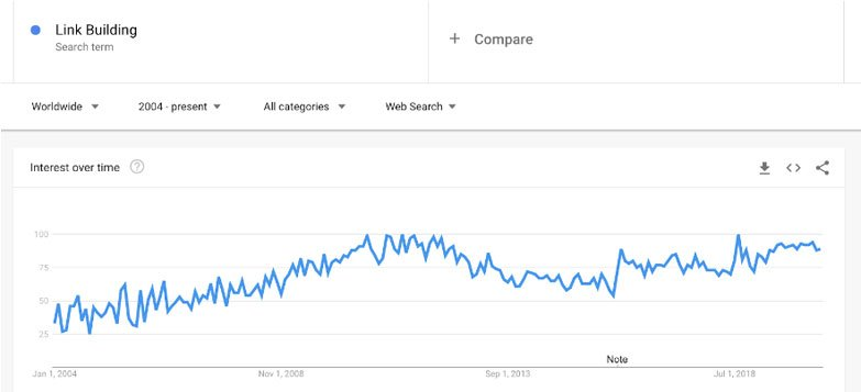 link building search trends
